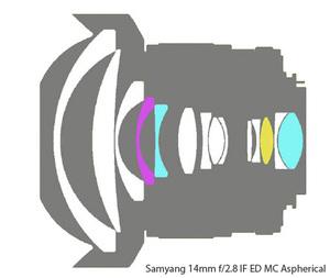 Nowy obiektyw Samyang - 14mm f2.8 IF ED MC Aspherical w listopadzie
