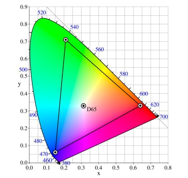 przestrzenie barwne