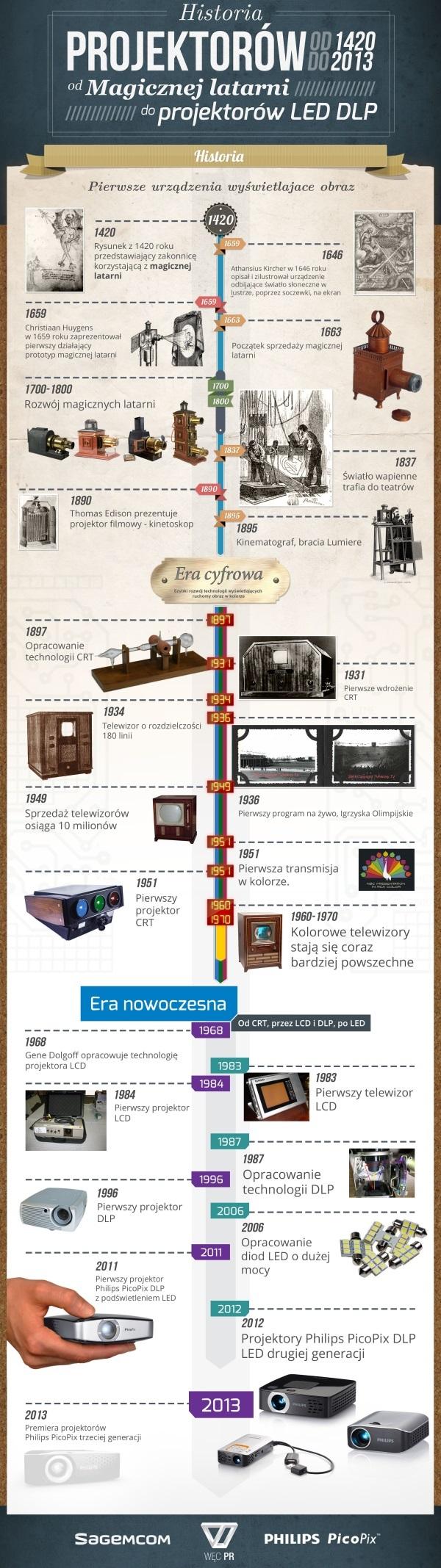 Historia projektorów