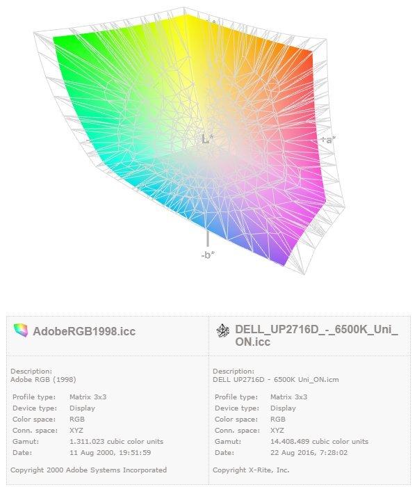 Dell UltraSharp UP2716D edycja zdjęć poradnik cykl fotografia cyfrowa Adobe Photoshop Lightroom